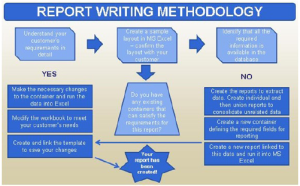 Reporting Methodology
